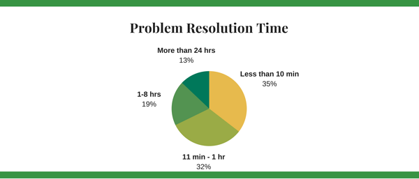 Problem Resolution Time