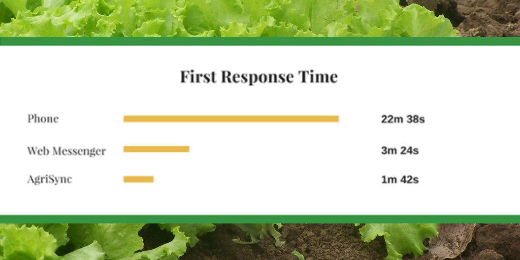 Social-first response time